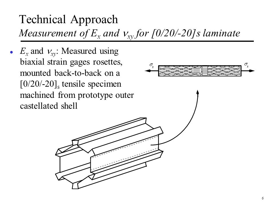 Technical Approach Measurement of Ex and nxy for [0/20/-20]s laminate